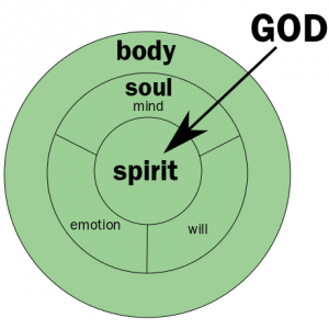 Difference Between the Spirit & Soul